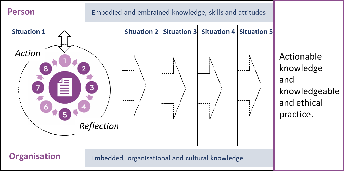 Continuous situation-based learning