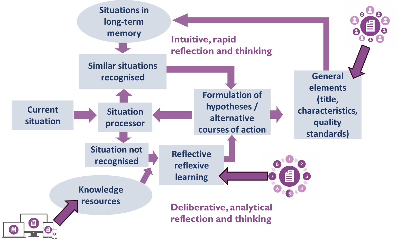 Situation-based learning